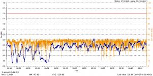 Bayern 2 via DVB-S Blankom NF-Korrektur 0 dB - Wort.png
