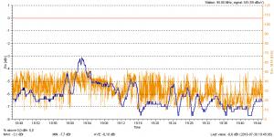 hr2 via DVB-S Blankom NF-Korrektur 0 dB.png