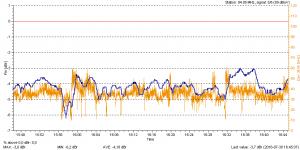 Klassik Radio via DVB-S Blankom NF-Korrektur 0 dB.png