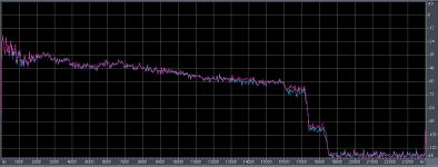 HE-AAC mit 64 kbps - Frequenzgang Kern-Codec + SBR.png