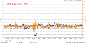 Radio Eins via DVB-S Blankom NF-Korrektur 0 dB.png