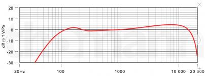 procaster frequenzverlauf.PNG