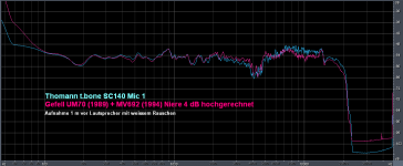 thomann SC140 + Gefell UM70 Frequenzgang.png