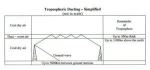 600px-Vk4yeh_tropoducting-300x140.jpg