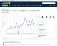 Opiumproduktion_Afghanistan_1990bis2020.png